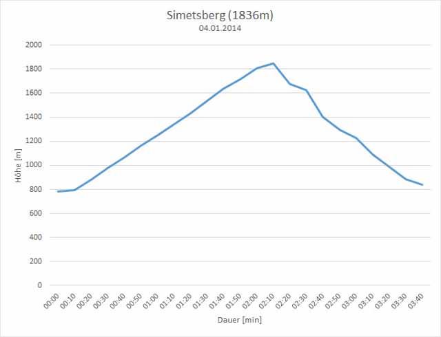 Simetsberg Höhenprofil 04.01.2014