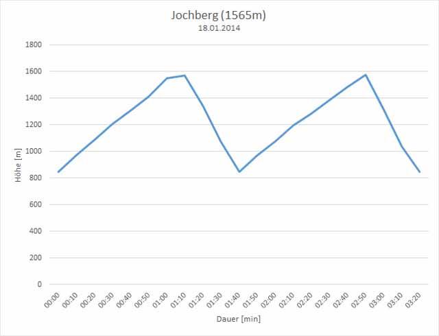 Jochberg_Höhenprofil