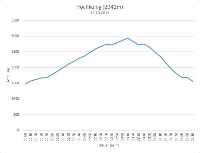Hochkönig - Höhenprofil der Tour vom 12.10.2014